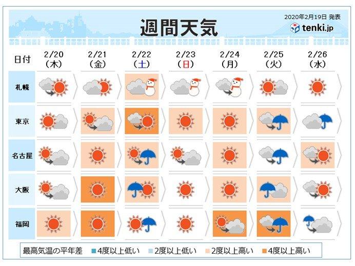 週間天気 3連休前半は荒天に 全国的に風強まる