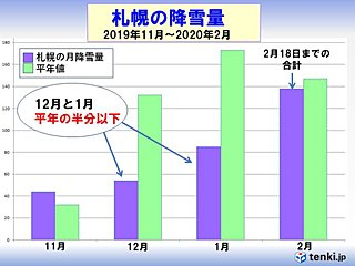 札幌 2月の降雪量は平年より多くなりそう