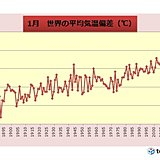 1月の世界平均気温偏差 統計開始以降 最も高い値に