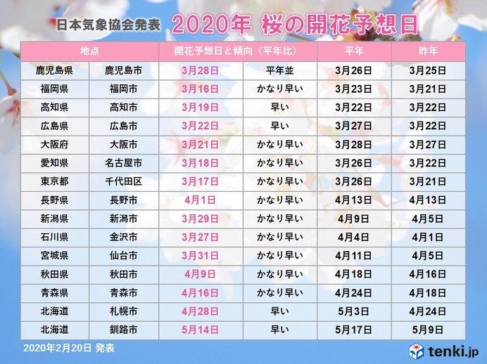 日本気象協会発表「桜開花予想」記録的な早さで開花か_画像