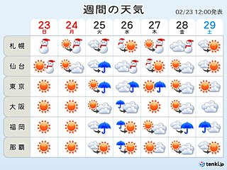 週間予報 天気は周期変化 まだ寒気の出番あり