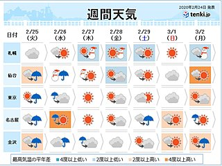 週間天気 周期的な天気変化は春の典型