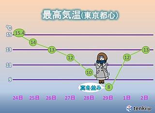 関東 気温が上がったり下がったり 土曜は真冬並み