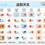 週間 2~3日ごとに雨 週の後半は寒の戻り