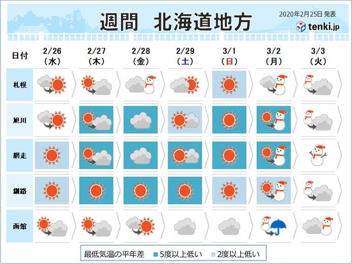 北海道の週間天気 数年に一度の冷え込みとなる日も