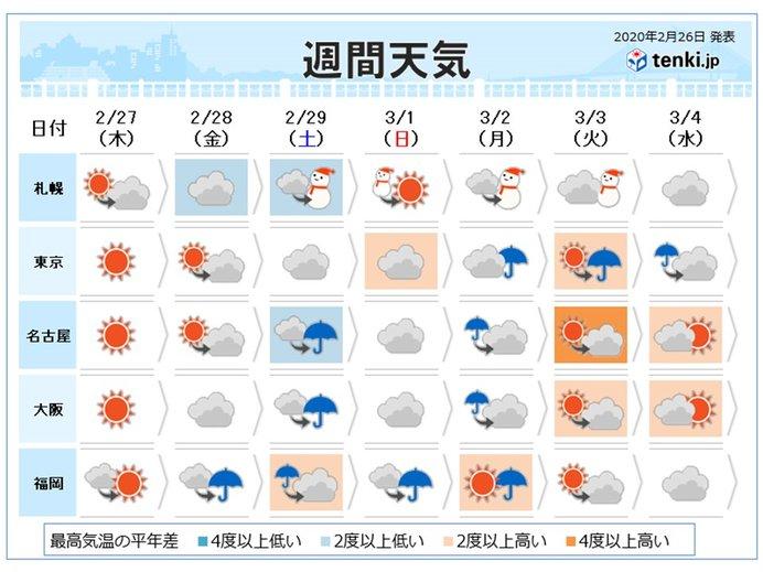 週間 寒の戻りで寒暖差大 土曜日は雨や風が強まる