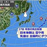 27日 日本海側は雪や雨 気温は全国的にダウン