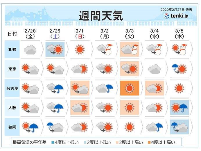 週間 3月はじめ暖かく 花粉ピーク突入