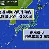 半月ぶりに氷点下25度以下 東京は8日ぶりの3度台