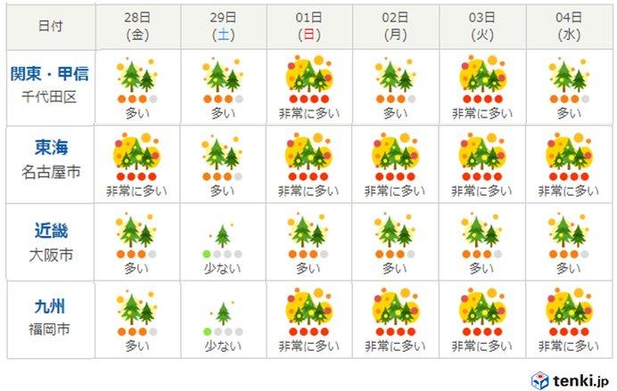3月1日以降は平年を上回る暖かさ