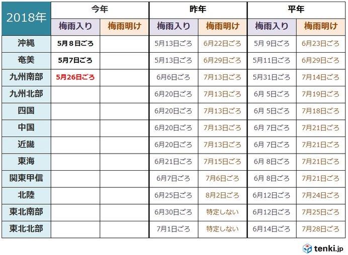 九州南部 梅雨入り 平年より5日早い