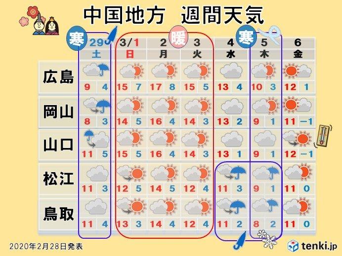 中国地方の週間天気のポイント