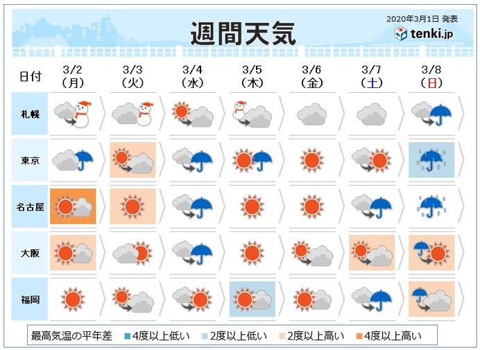 週間 寒暖差に注意 5日は冷たい北風 荒天の恐れ