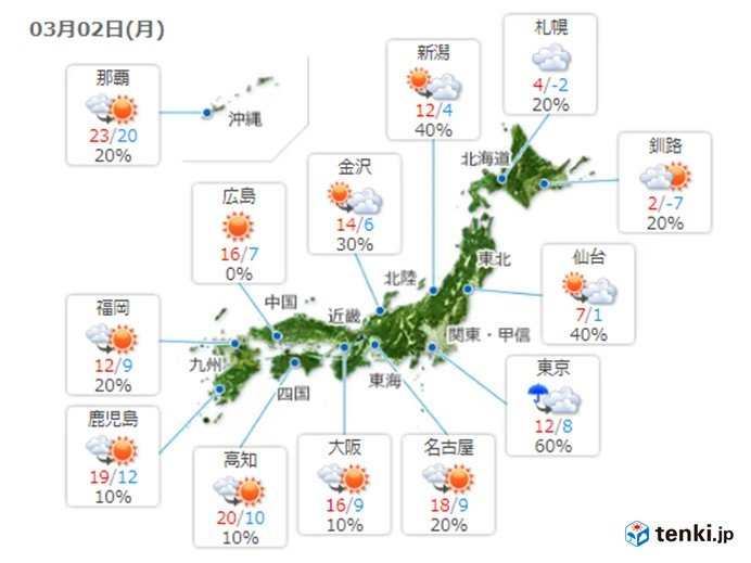 2日 関東は気温大幅ダウン 東海~九州ポカポカ陽気