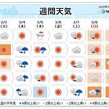 週間 短い周期で天気変化 5日は低気圧発達
