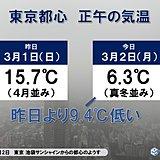 東京の正午の気温6.3度 昨日より9.4度ダウン