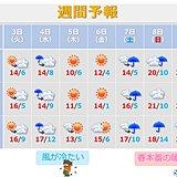 九州 週間 天気が周期変化 気温差が大きい