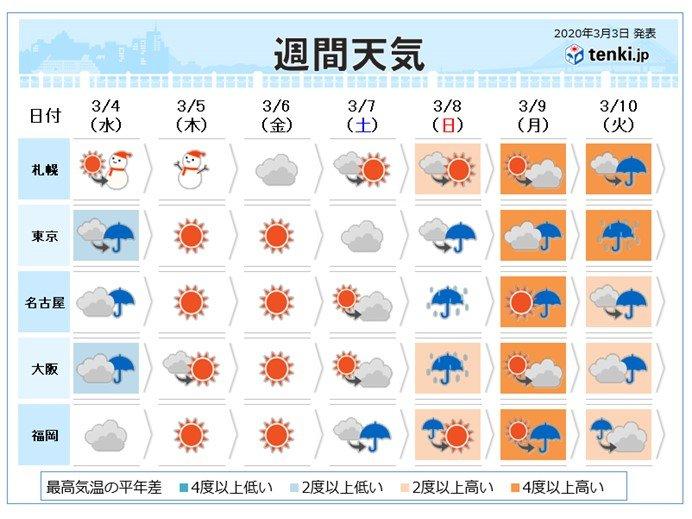 週間 低気圧発達で荒天に 週明け気温さらに上昇