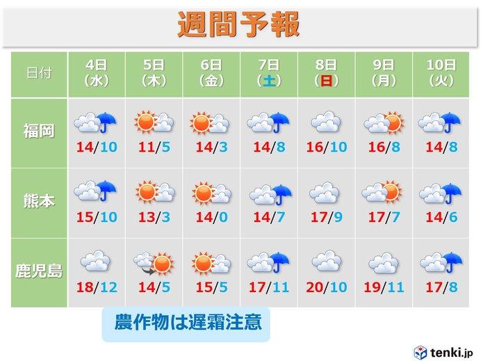 九州 あす午後から寒の戻り 農作物は遅霜対策を
