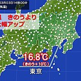 関東 気温上昇 東京は昨日より10度アップ