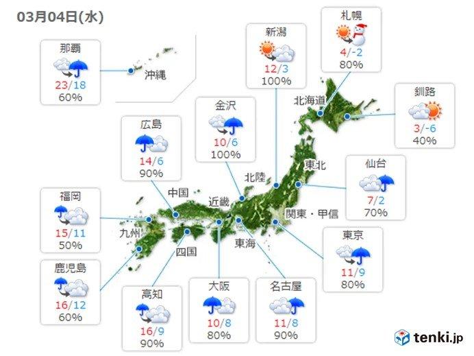 関東は冬の寒さに 雨上がりは冷たい風
