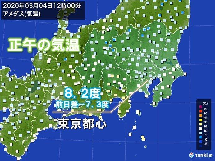 東京都心の気温 朝から下がる一方 正午で8度台