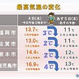 九州 あす5日は寒の戻り