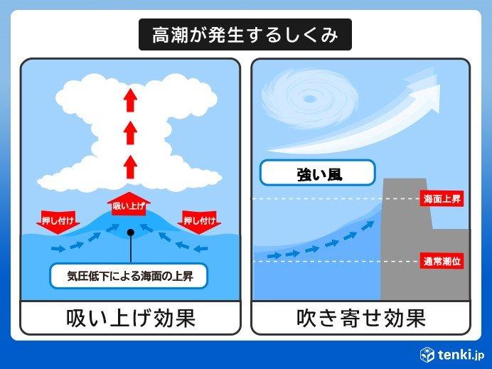 北海道 高潮の恐れ 浸水害に注意