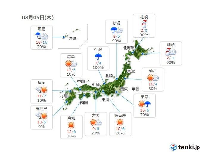 関東の平野部など日差したっぷり 実際の気温と体感気温は違う