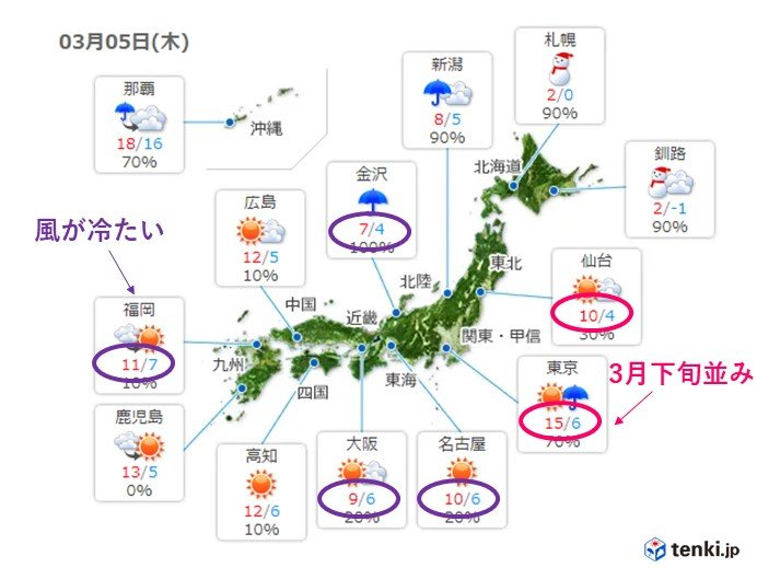 北陸や西日本は風が冷たく、厳しい寒さの所も