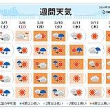 週間 週明けまた荒天 気温上昇 都心20度近くに
