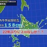 北海道 22年ぶりに積雪2メートルなしか?