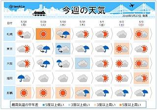 今週の天気 日本の南に前線が停滞