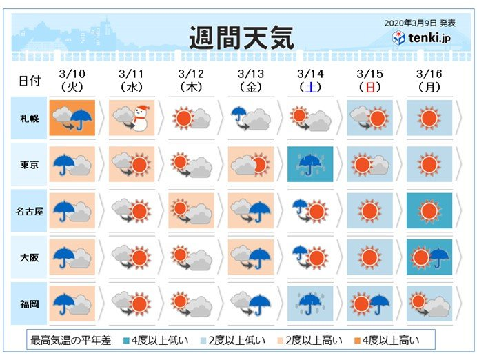 週間 発達する低気圧に警戒 週末には再び寒気