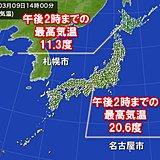 今年初 札幌で10度超、名古屋で20度超