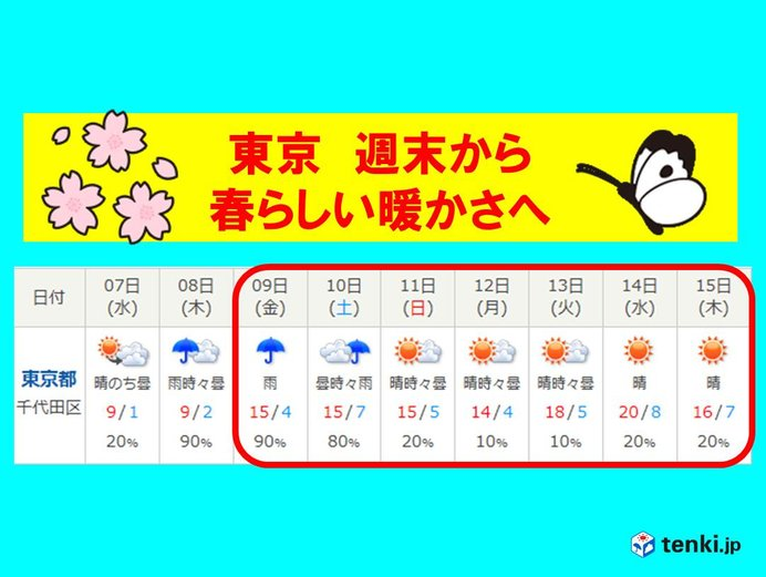 関東 冬コートいつまで 週末は春の嵐_画像