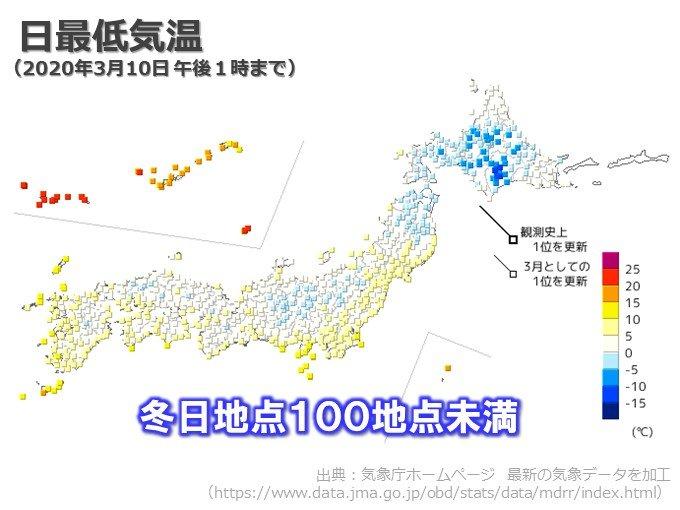 最低気温 ついに冬日地点が100地点未満に