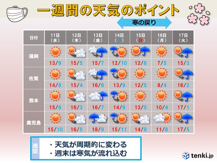 九州 週末は寒の戻り