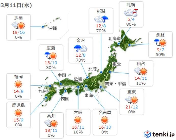 最高気温 平年より高い 関東は20度前後と上着いらず