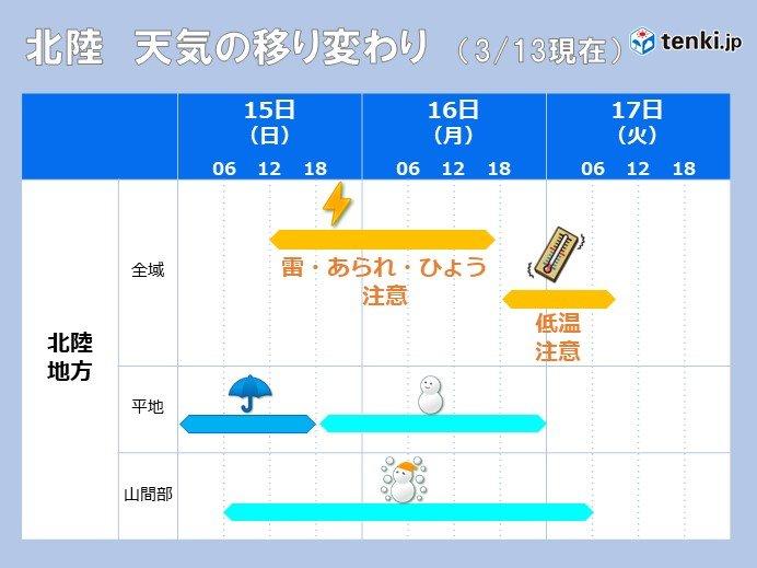 春一転、15日~16日は冬へ逆戻り