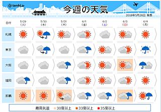週間天気 金曜まで暑さ控えめ 土日暑い