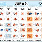 強い寒気は月曜まで 寒すぎる関東も来週後半は20度