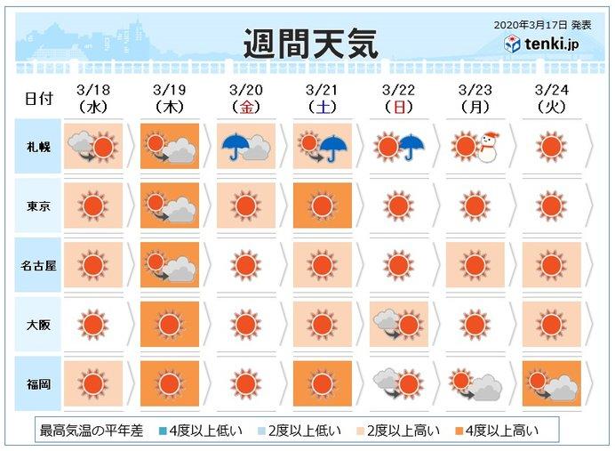 週間 続々桜開花へ 春分の日は荒天 日曜は花曇り