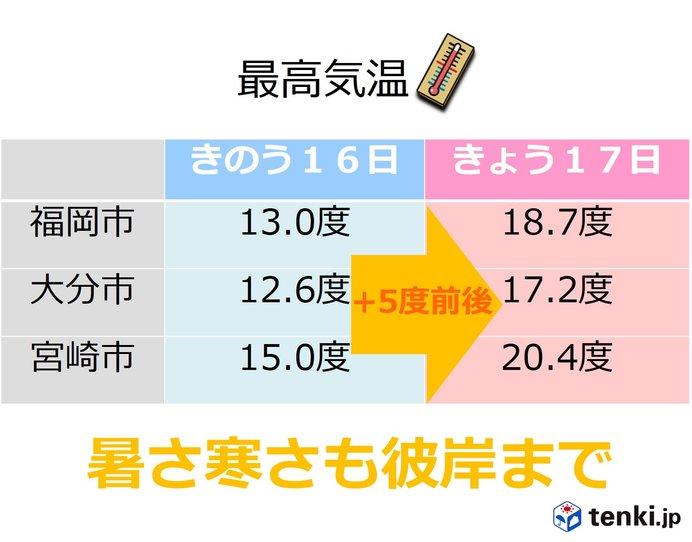 九州 17日はポカポカ陽気 暑さ寒さも彼岸まで