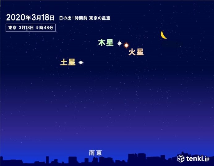月と火星、木星、土星が並ぶ 18日明け方