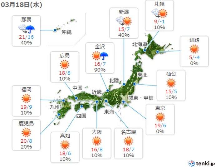 明日(18日)の日中はさらに暖かく