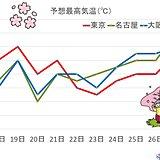 水曜から気温急上昇 関東も20度前後 桜の満開は