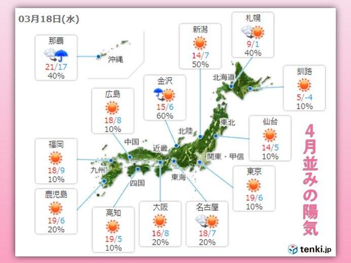 18日 桜咲き進む暖かさ 4月並みの陽気に