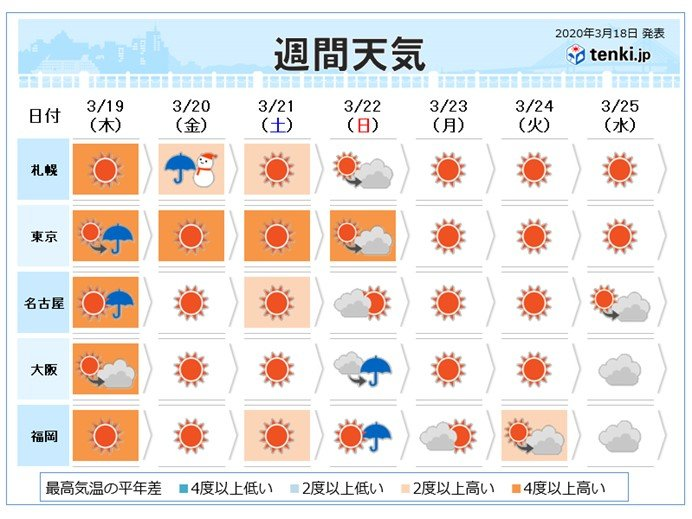 週間 木曜は5月並みの暖かさも 金曜は春の嵐に