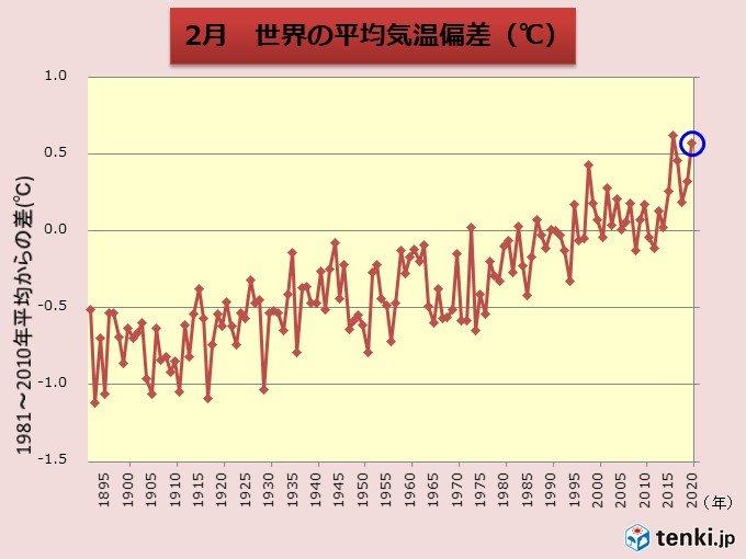 2月の世界平均気温 過去2位の高さ